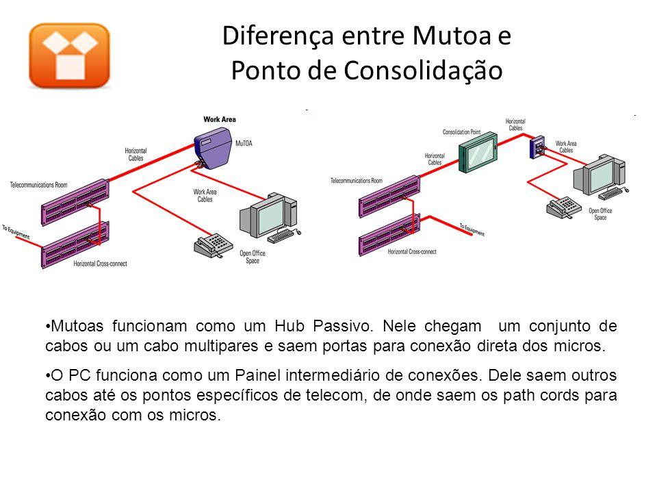 Diferença entre Mutoa e Ponto de Consolidação