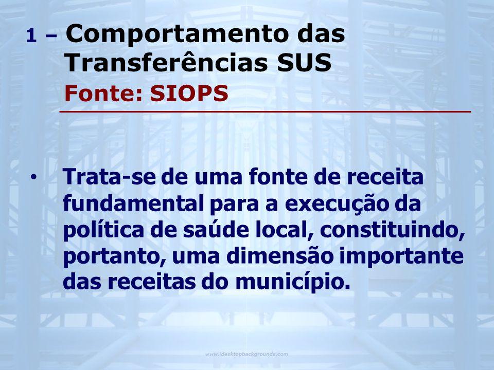 1 – Comportamento das Transferências SUS Fonte: SIOPS