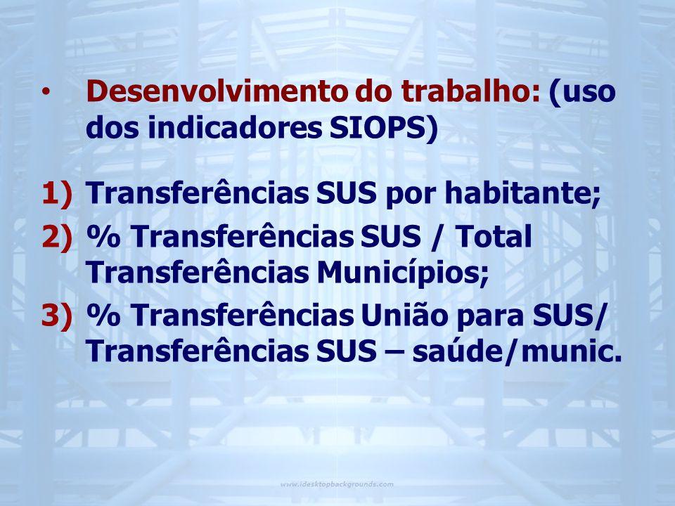 Desenvolvimento do trabalho: (uso dos indicadores SIOPS)