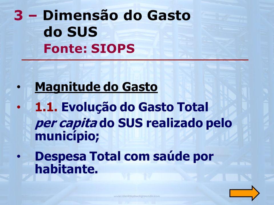 3 – Dimensão do Gasto do SUS Fonte: SIOPS