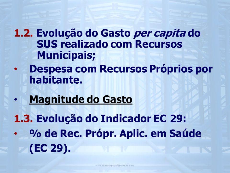 1. 2. Evolução do Gasto per capita do. SUS realizado com Recursos
