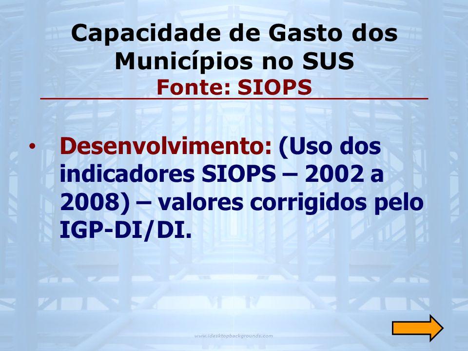 Capacidade de Gasto dos Municípios no SUS Fonte: SIOPS