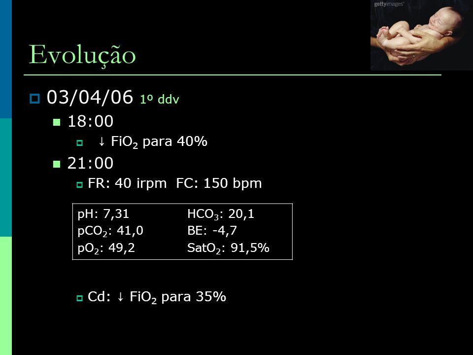 Evolução 03/04/06 1º ddv 18:00 21:00 ↓ FiO2 para 40%