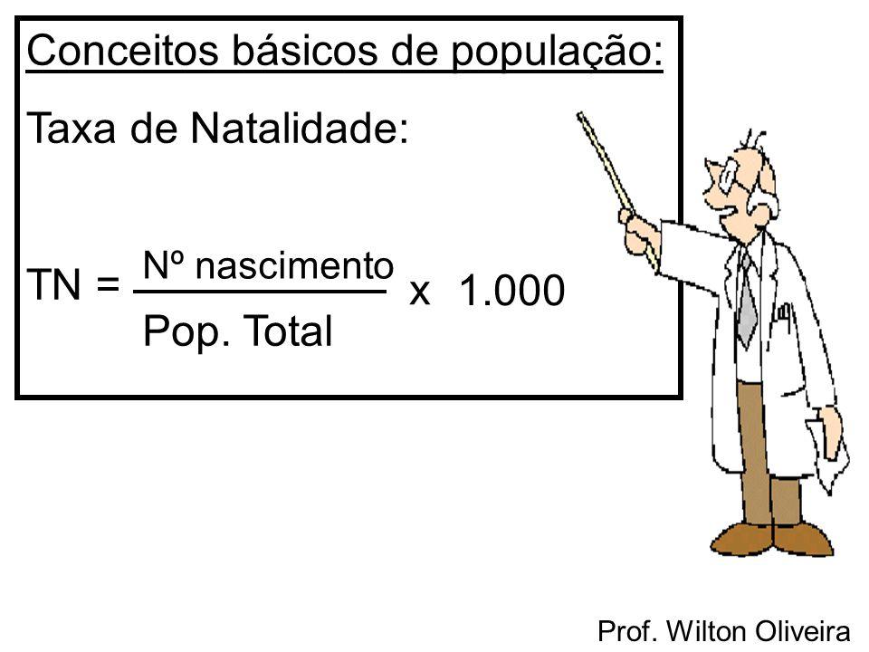 Conceitos básicos de população: Taxa de Natalidade: