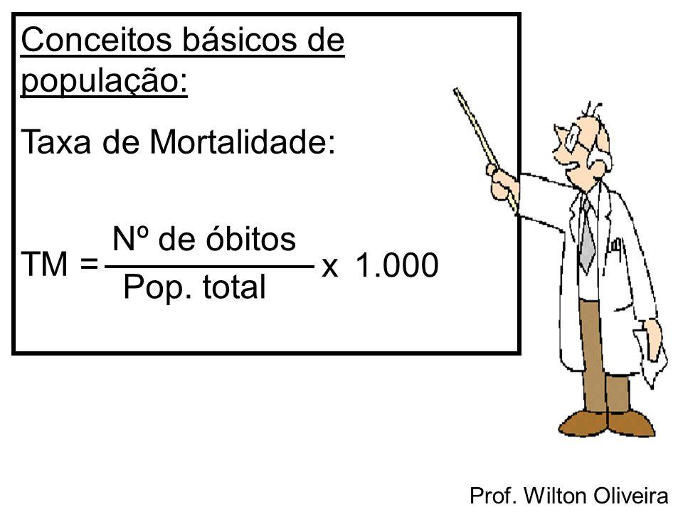Conceitos básicos de população: