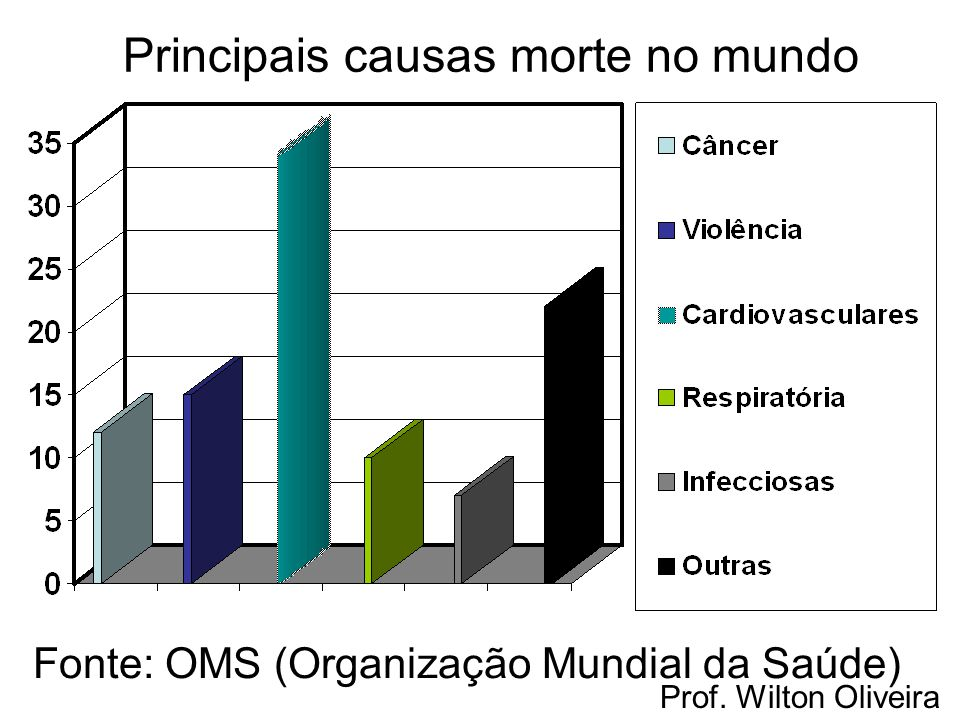 Principais causas morte no mundo