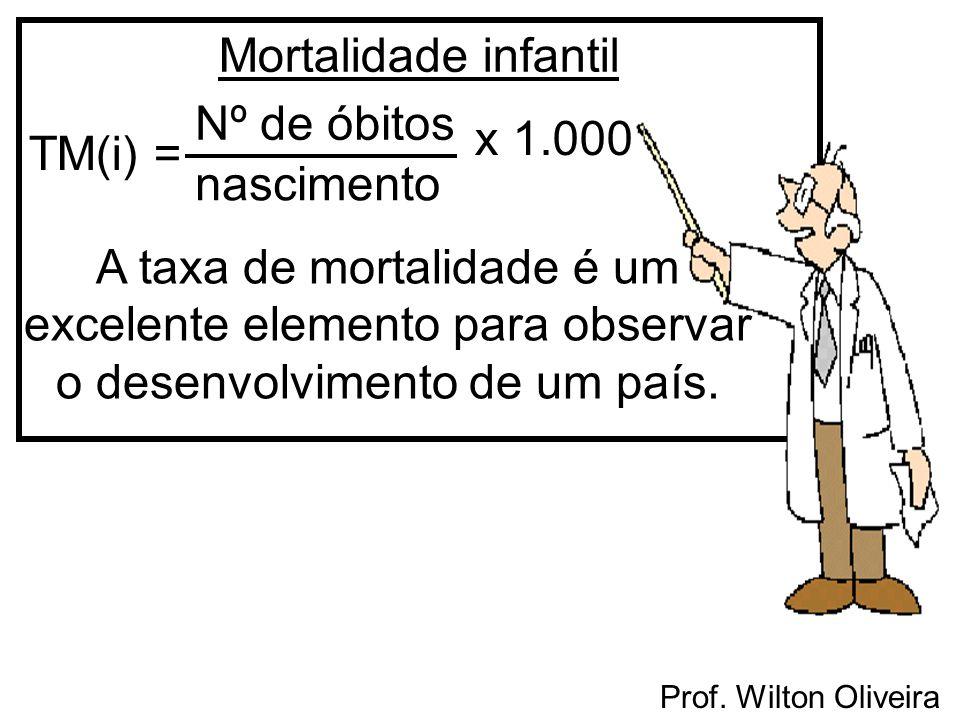 Mortalidade infantil Nº de óbitos. x. 1.000. TM(i) = nascimento.