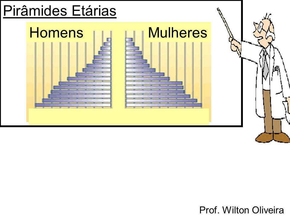 Pirâmides Etárias Homens Mulheres