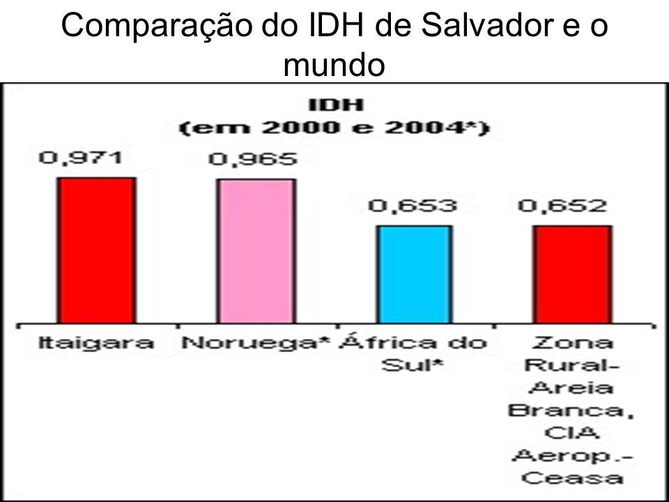 Comparação do IDH de Salvador e o mundo