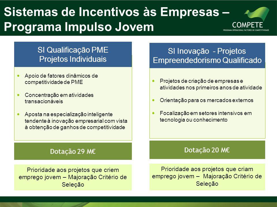 Sistemas de Incentivos às Empresas – Programa Impulso Jovem