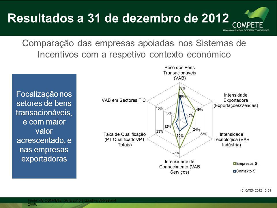 Resultados a 31 de dezembro de 2012