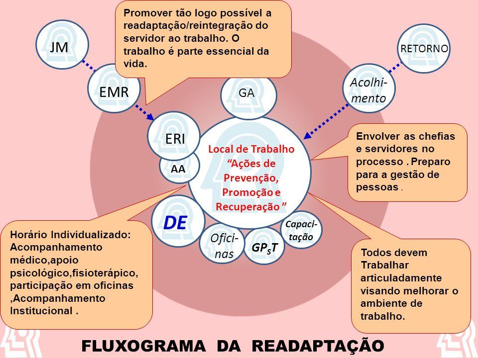 Ações de Prevenção, Promoção e Recuperação