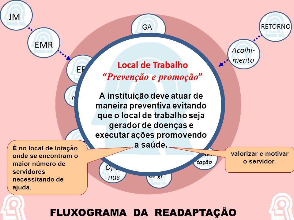 Prevenção e promoção