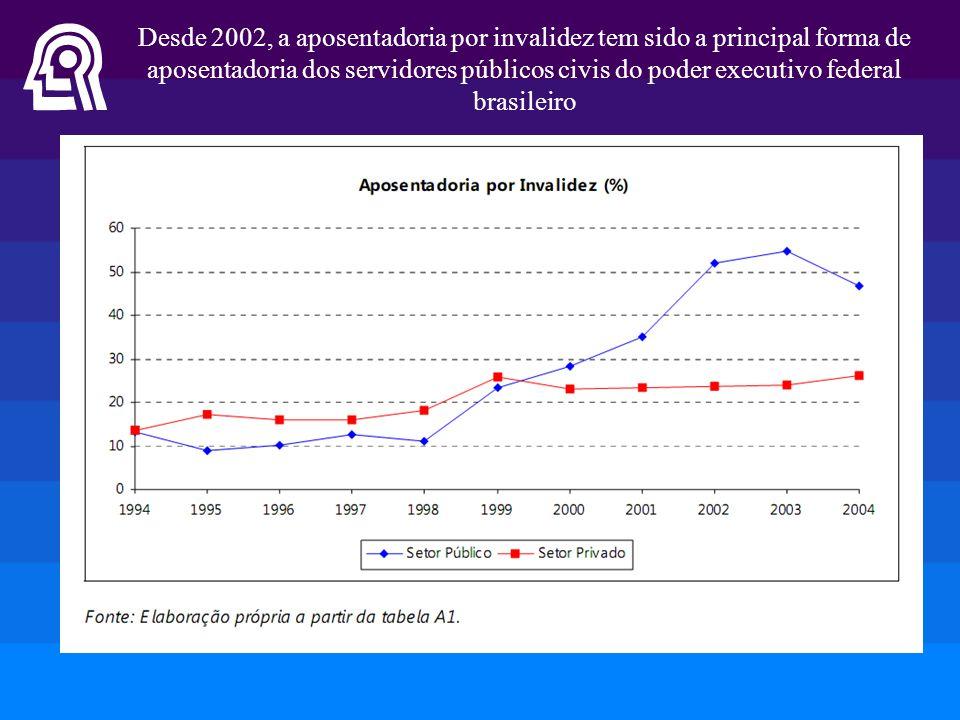Desde 2002, a aposentadoria por invalidez tem sido a principal forma de aposentadoria dos servidores públicos civis do poder executivo federal brasileiro