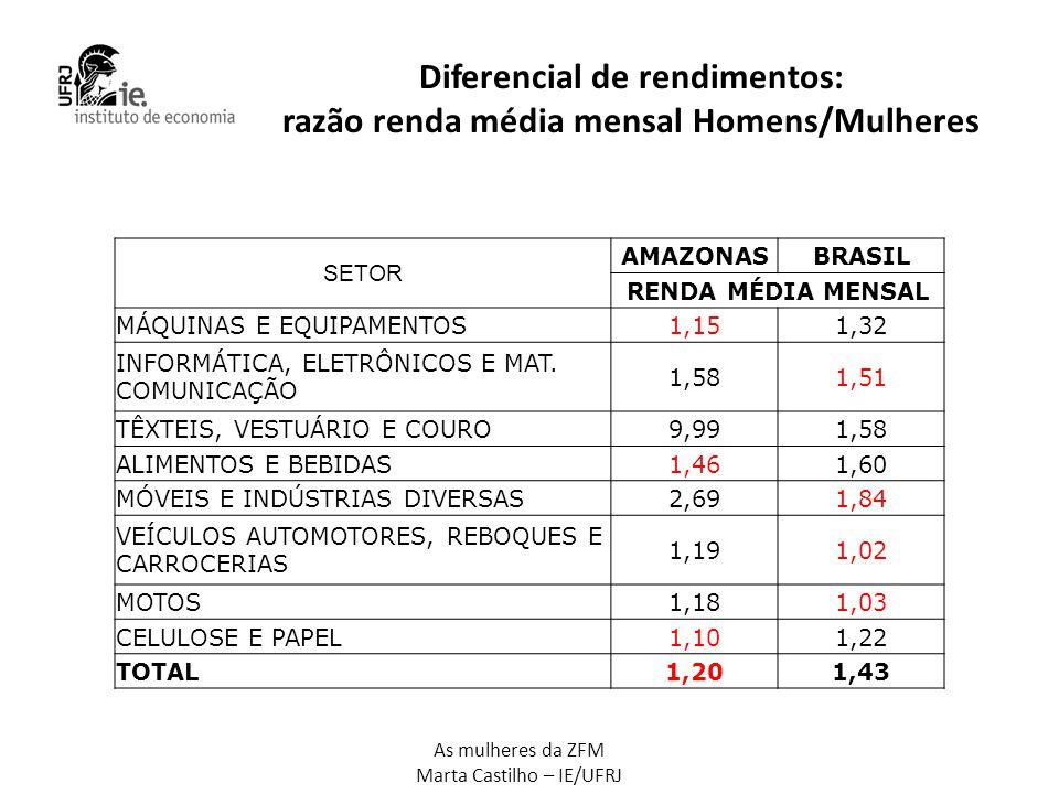 Diferencial de rendimentos: razão renda média mensal Homens/Mulheres