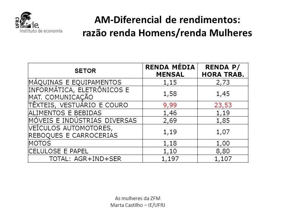 AM-Diferencial de rendimentos: razão renda Homens/renda Mulheres