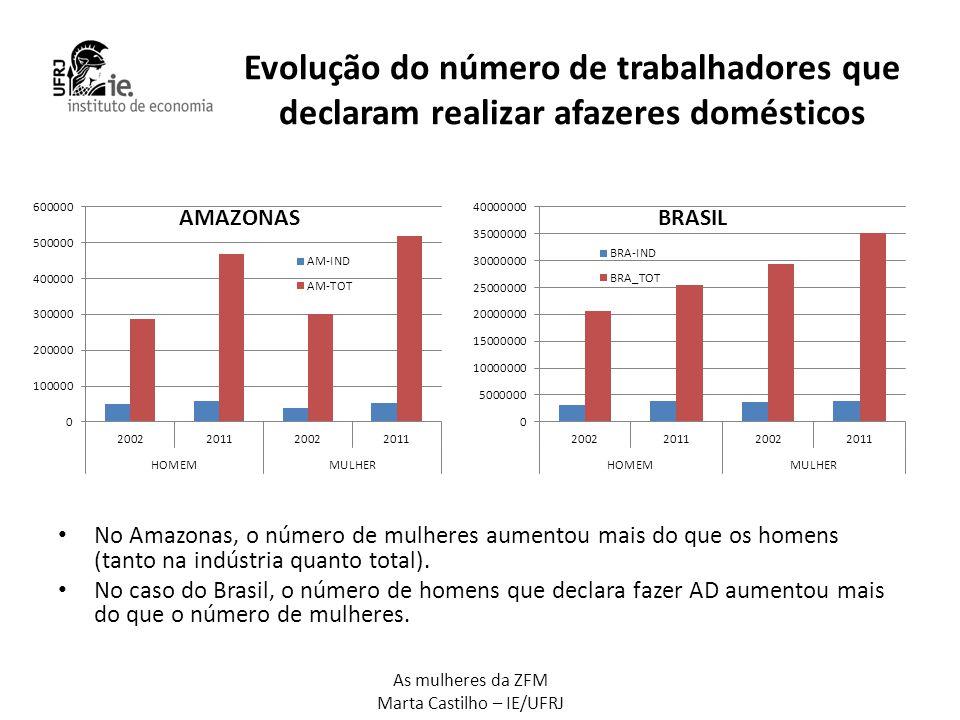Evolução do número de trabalhadores que declaram realizar afazeres domésticos