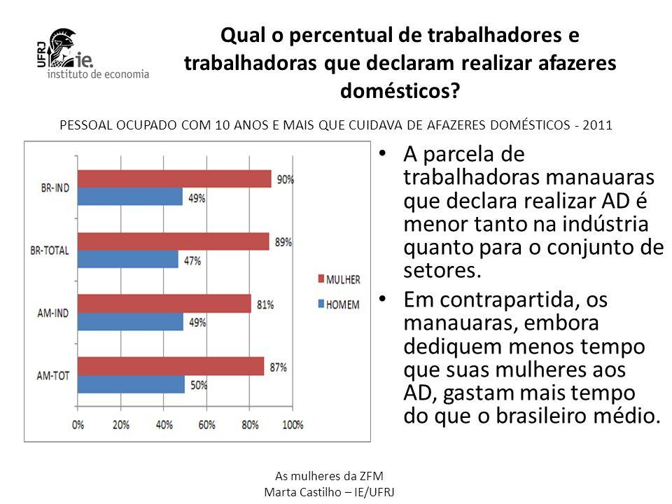 Qual o percentual de trabalhadores e trabalhadoras que declaram realizar afazeres domésticos