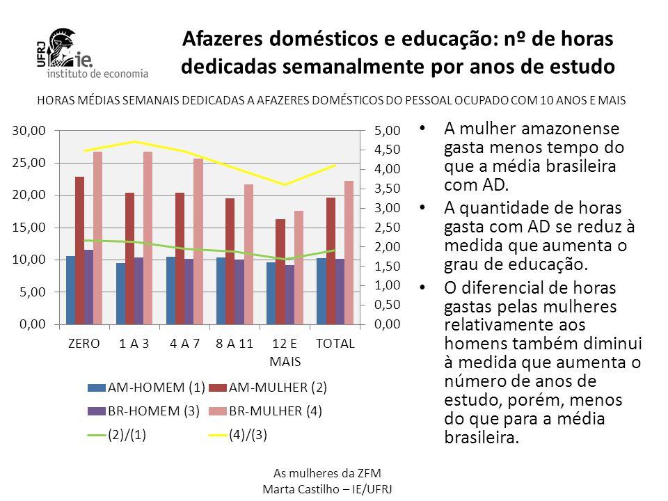 Afazeres domésticos e educação: nº de horas dedicadas semanalmente por anos de estudo