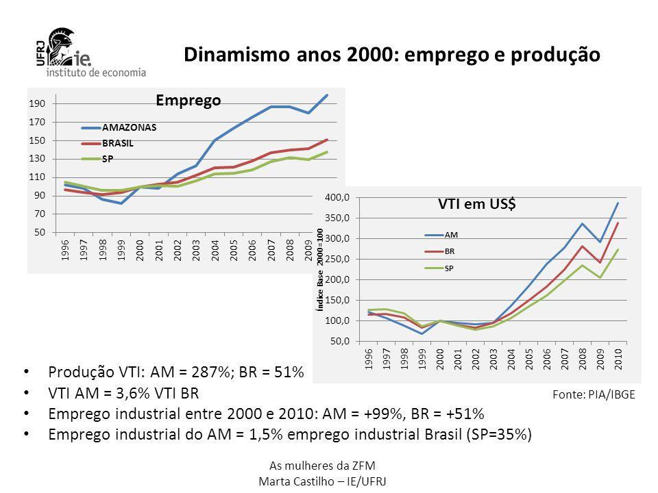 Dinamismo anos 2000: emprego e produção