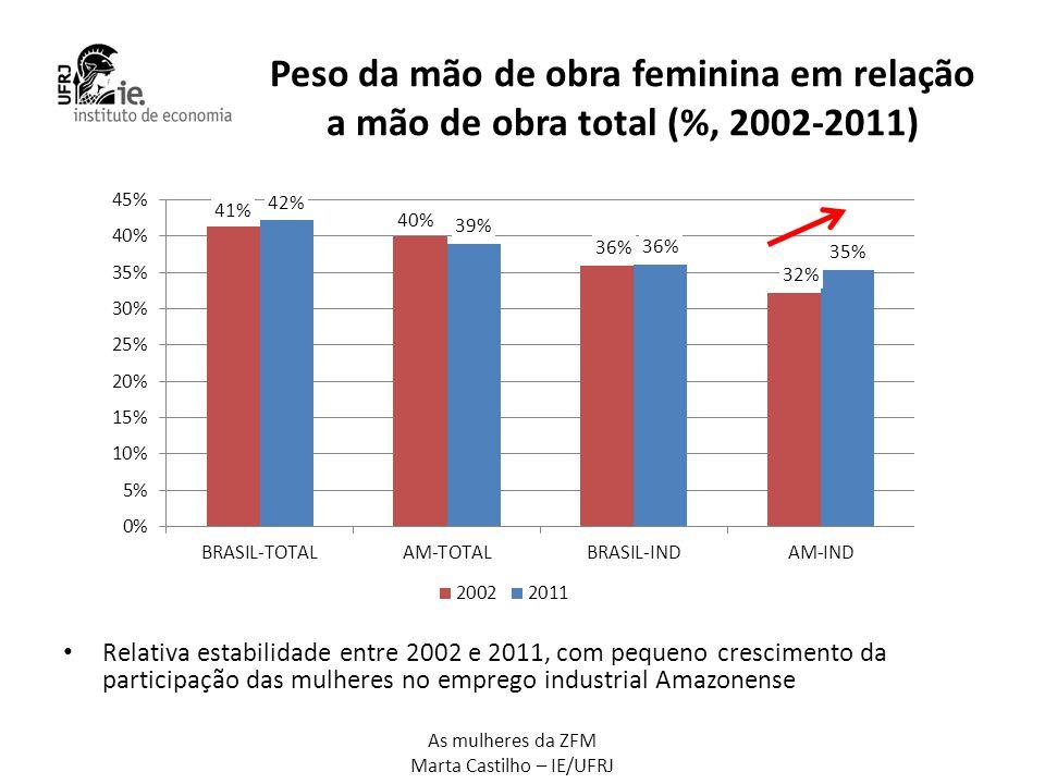 Peso da mão de obra feminina em relação a mão de obra total (%, 2002-2011)