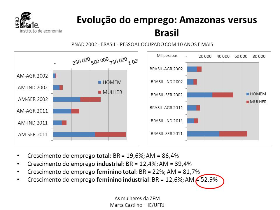 Evolução do emprego: Amazonas versus Brasil