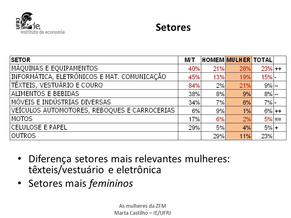 Setores Diferença setores mais relevantes mulheres: têxteis/vestuário e eletrônica.