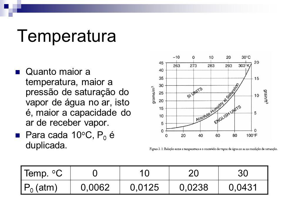 Temperatura Quanto maior a temperatura, maior a pressão de saturação do vapor de água no ar, isto é, maior a capacidade do ar de receber vapor.
