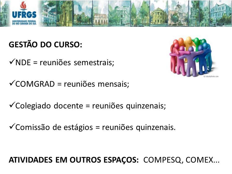 GESTÃO DO CURSO: NDE = reuniões semestrais; COMGRAD = reuniões mensais; Colegiado docente = reuniões quinzenais;