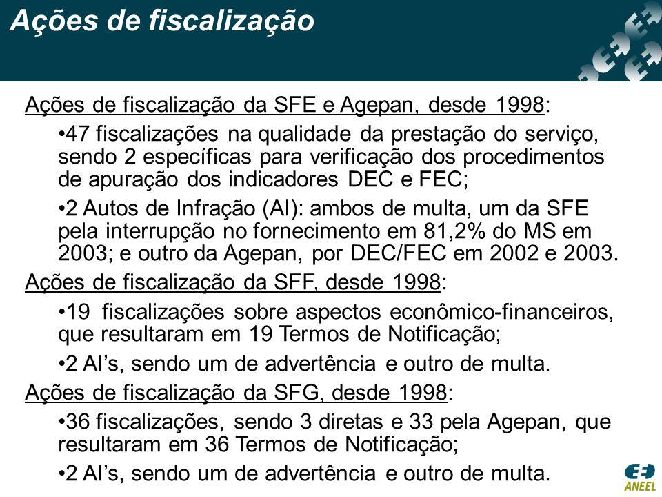 Ações de fiscalização Ações de fiscalização da SFE e Agepan, desde 1998: