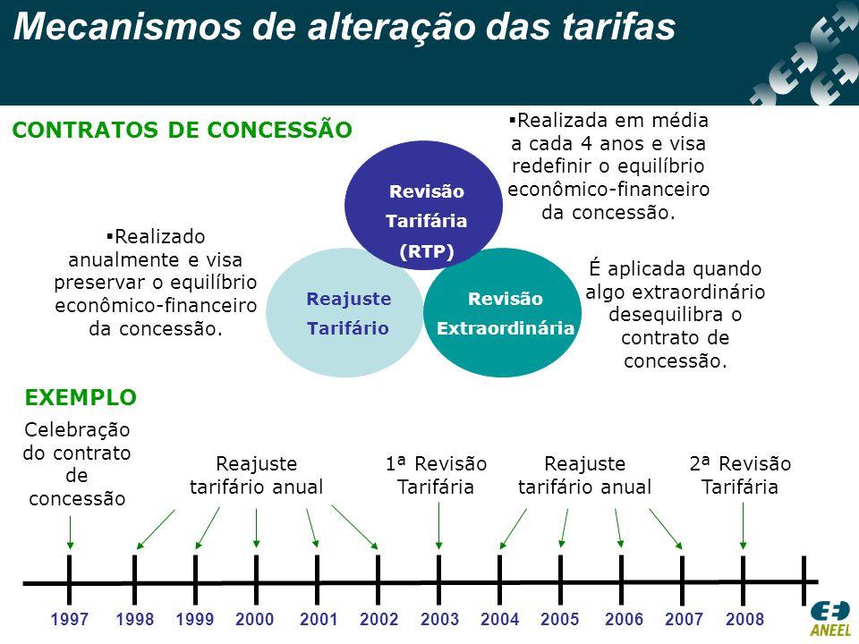 Mecanismos de alteração das tarifas