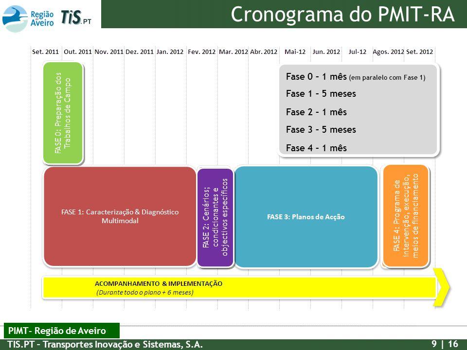 Cronograma do PMIT-RA Fase 0 – 1 mês (em paralelo com Fase 1)
