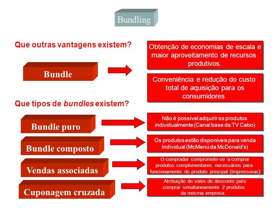 Bundle Bundle puro Bundle composto Vendas associadas Cuponagem cruzada