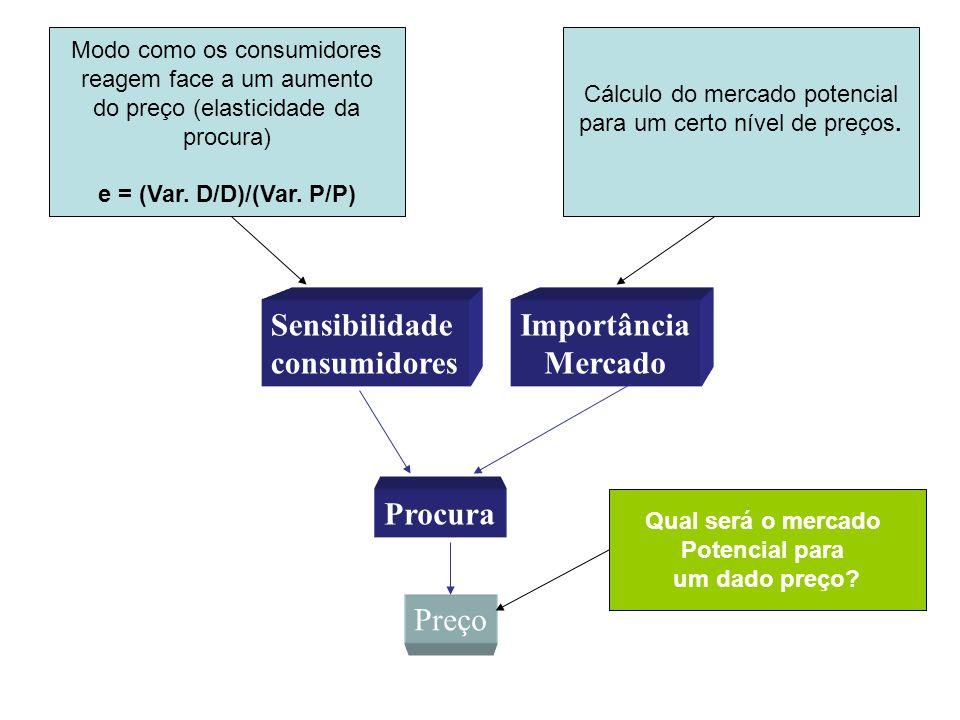Sensibilidade consumidores Importância Mercado Procura Preço