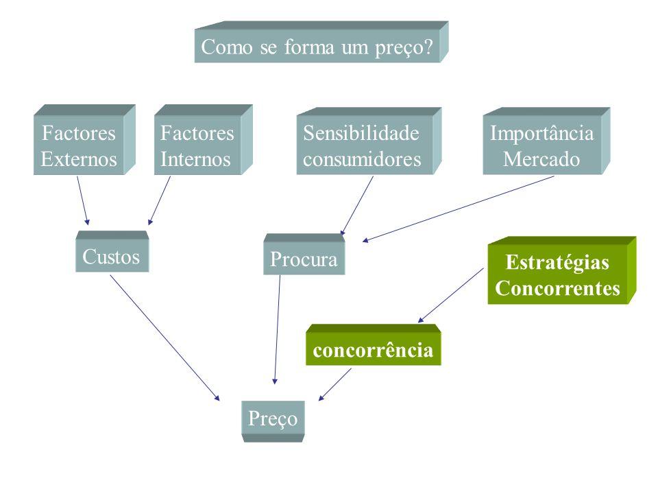 Como se forma um preço Factores. Externos. Factores. Internos. Sensibilidade. consumidores. Importância.