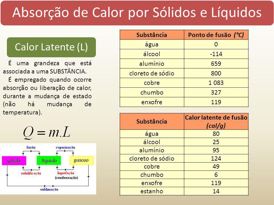 Calor latente de fusão (cal/g)
