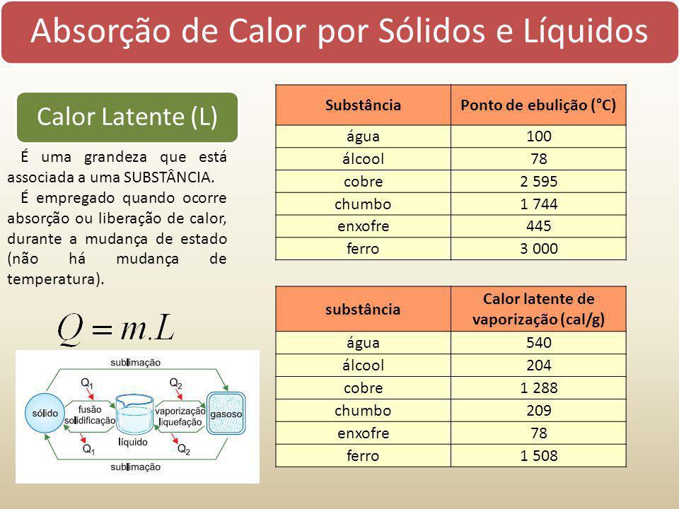 Calor latente de vaporização (cal/g)