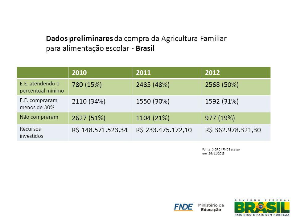 Dados preliminares da compra da Agricultura Familiar para alimentação escolar - Brasil