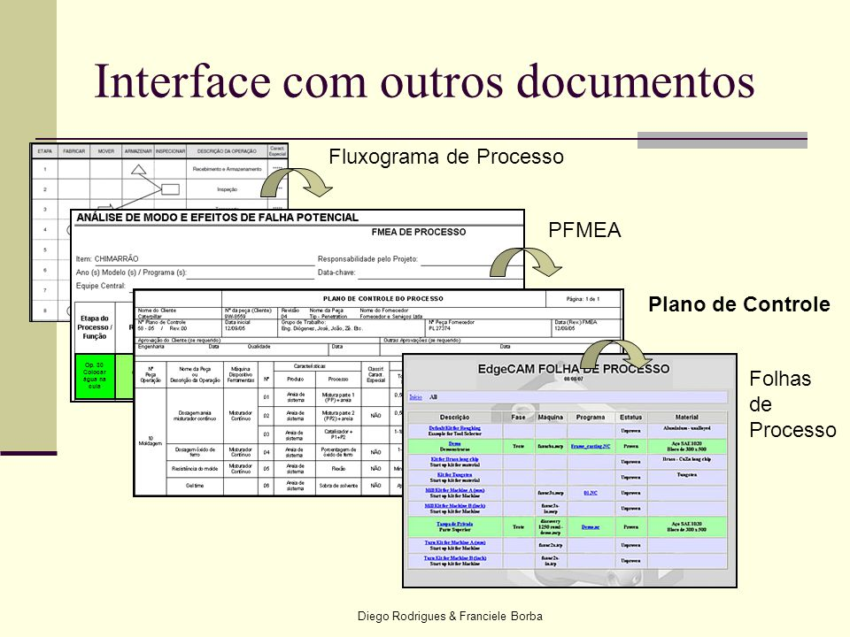 Interface com outros documentos