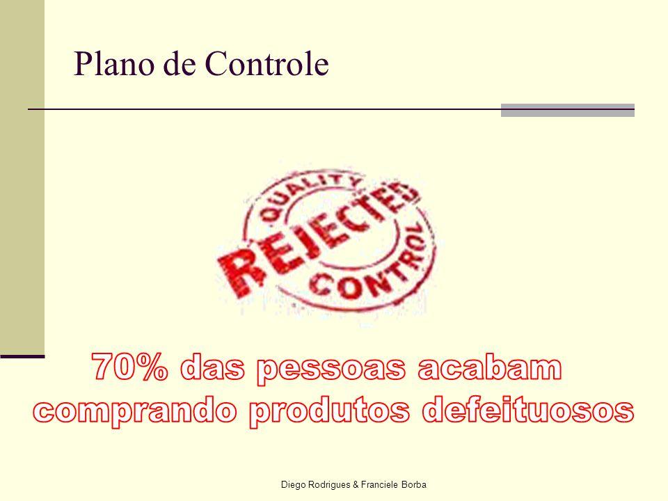 Plano de Controle 70% das pessoas acabam