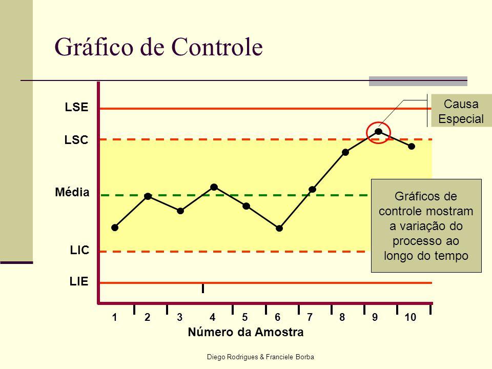 Gráfico de Controle Causa Especial LSE LSC