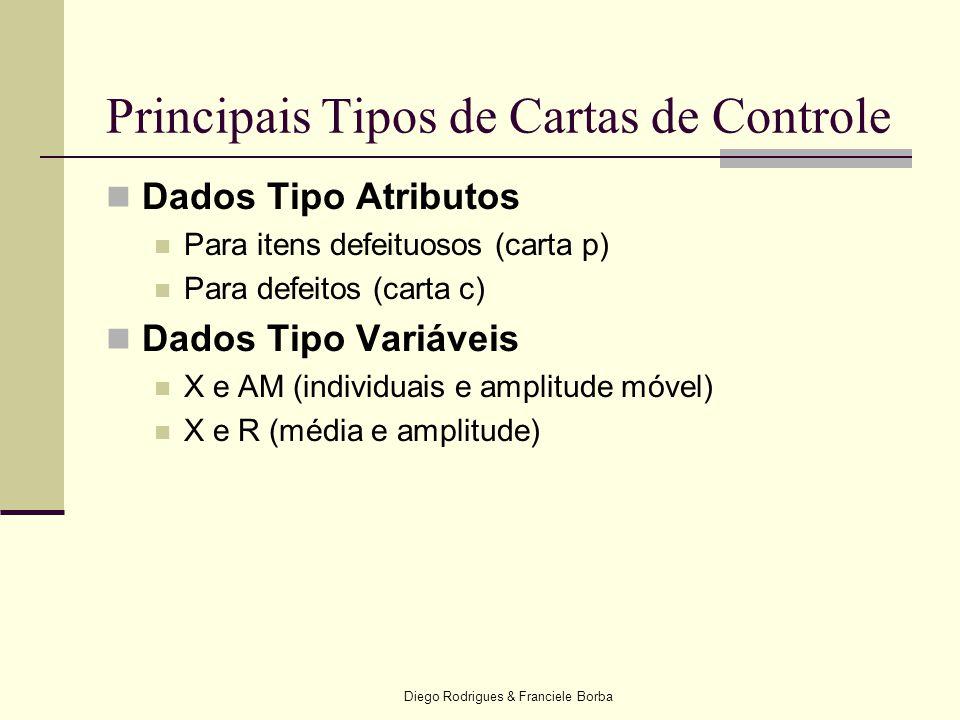 Principais Tipos de Cartas de Controle