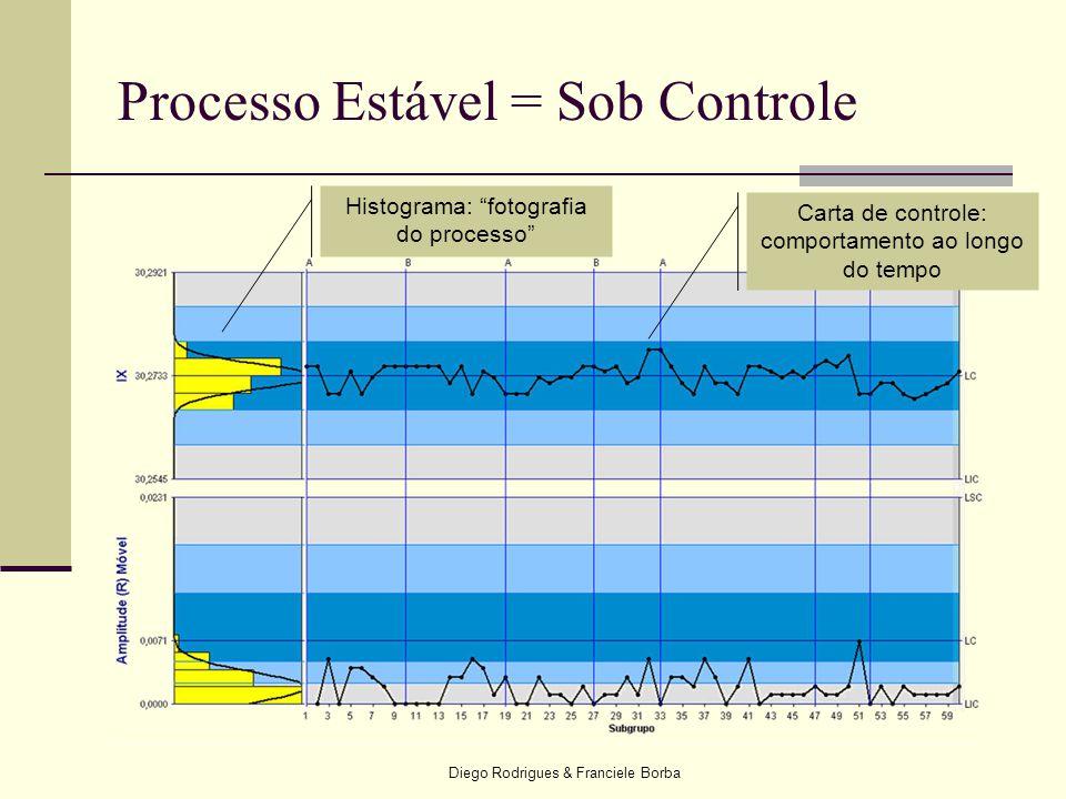 Processo Estável = Sob Controle
