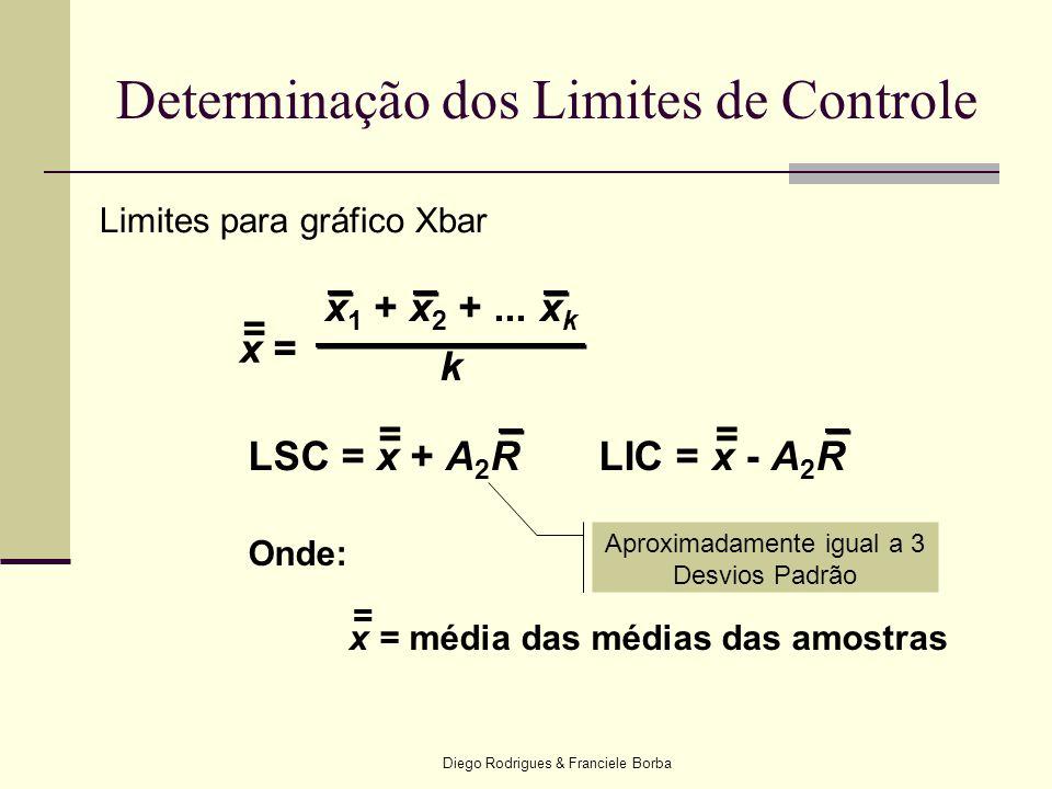 Determinação dos Limites de Controle