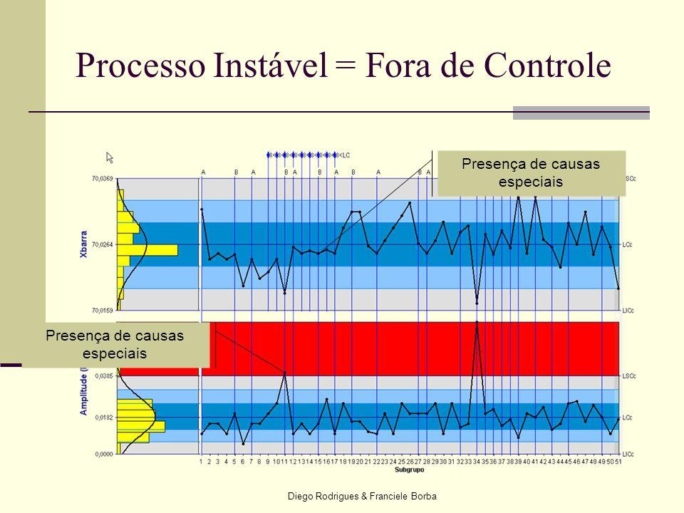Processo Instável = Fora de Controle