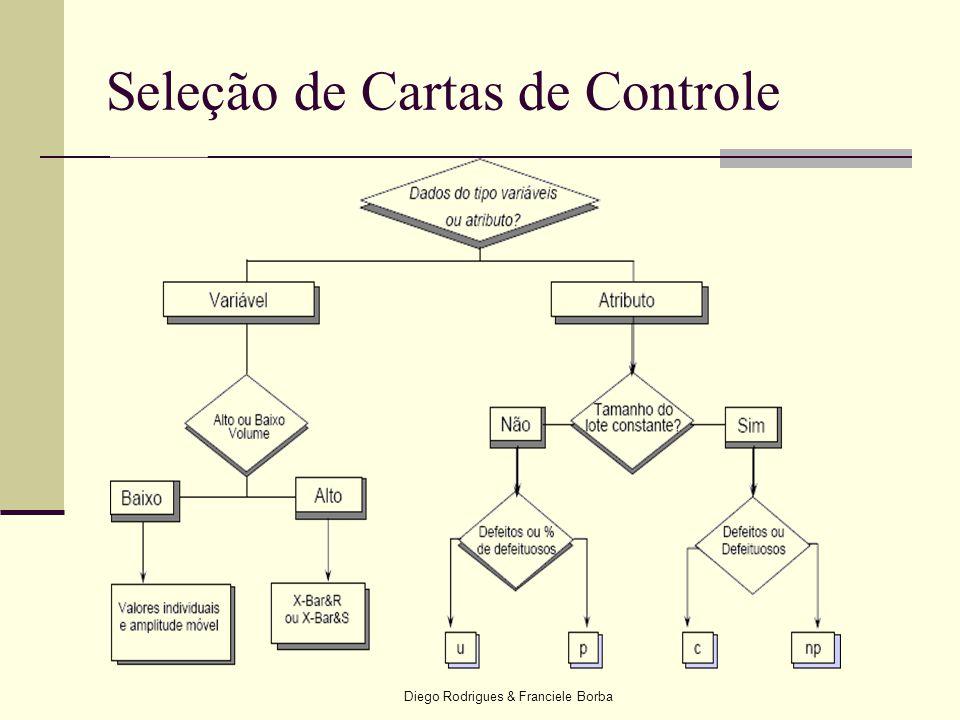 Seleção de Cartas de Controle