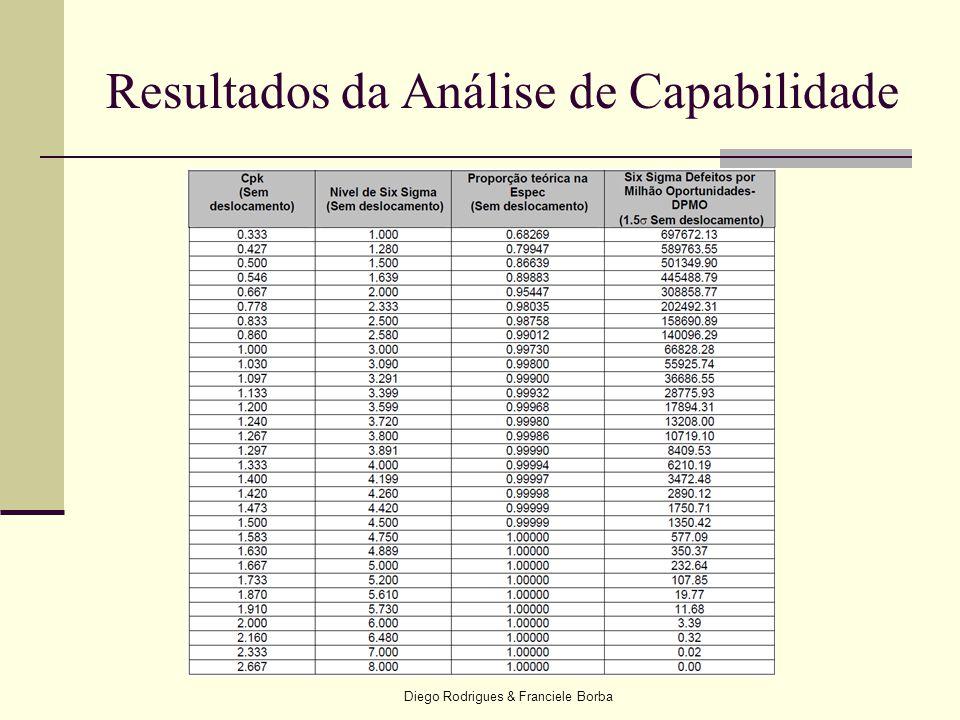 Resultados da Análise de Capabilidade