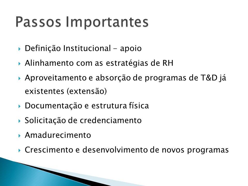 Passos Importantes Definição Institucional - apoio