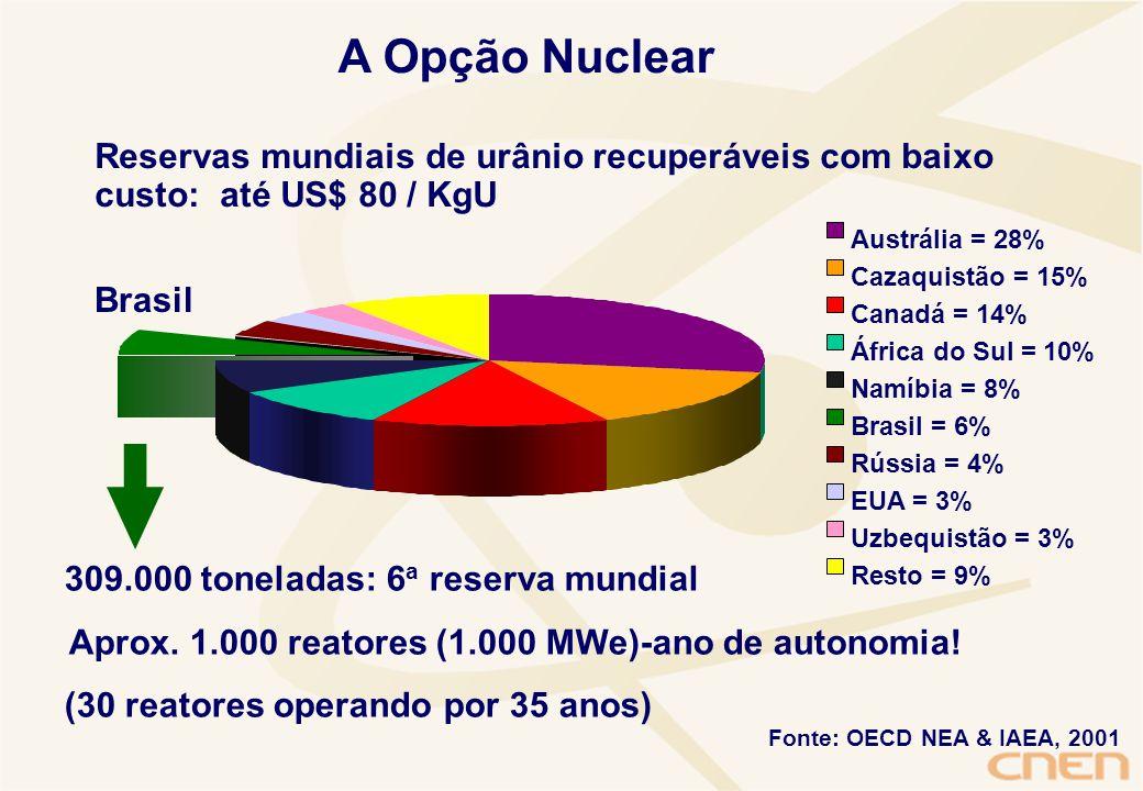 Aprox. 1.000 reatores (1.000 MWe)-ano de autonomia!