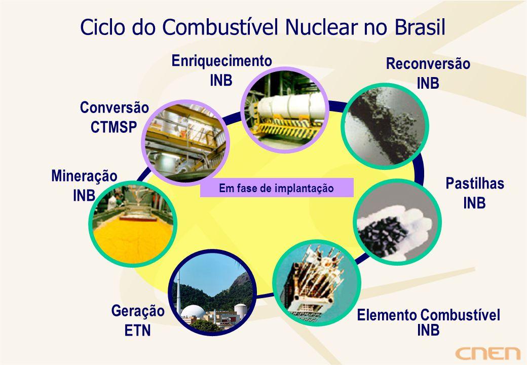 Ciclo do Combustível Nuclear no Brasil